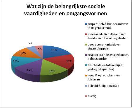 sociale vaardigheden en omgangsvormen